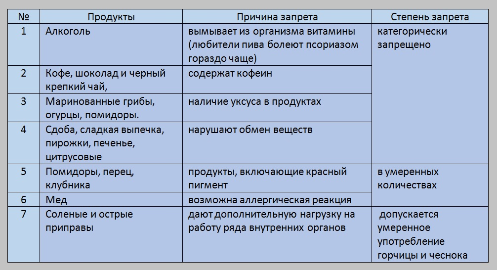 Псориаз Воронеж